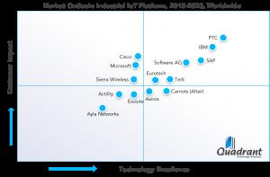 SPARK Matrix-Quadrant-PTC-IoT-Industrial IoT-Platform