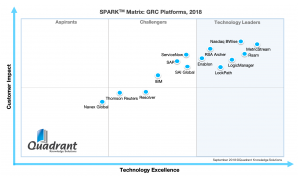 2018 SPARK Matrix_GRC Platforms_Quadrant Knowledge Solutions Rsam