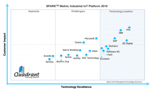industrial IoT IIoT Platforms SPARK Matrix Quadrant Knowledge Solutions PTC ThingWorx