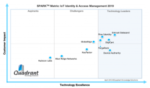 IoT Identity and access management, IoT IAM, SPARK Matrix, Quadrant Knowledge Solutions, Device Authority