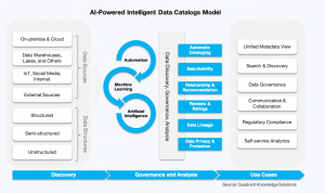 Intelligent data catalogs research by Quadrant Knowledge Solutions Infographics