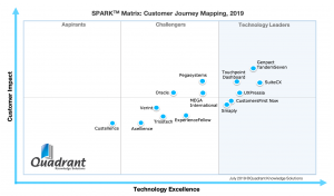 2019 SPARK Matrix for Customer Journey Mapping by Quadrant Knowledge Solutions