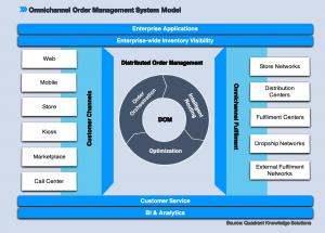 omnichannel order management system distributed order management DOM infographics quadrant knowledge solutions