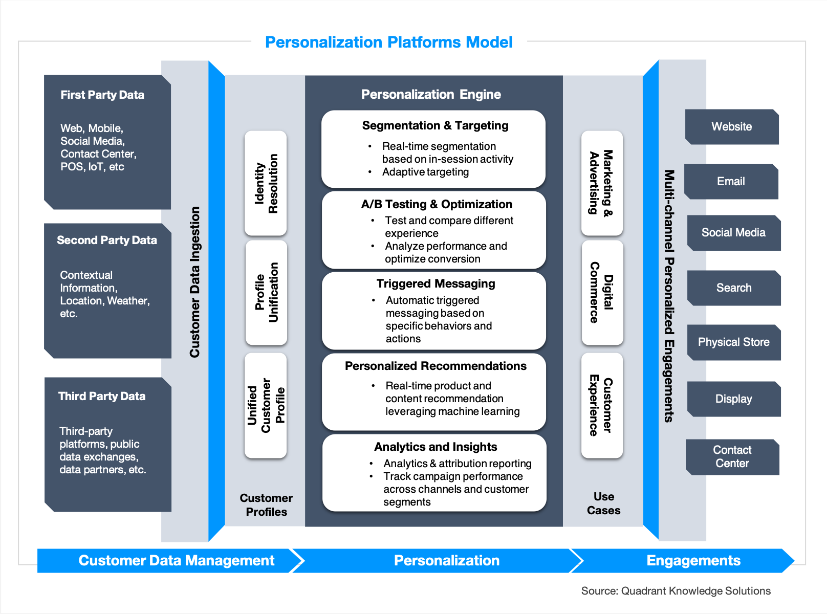 Personalization engine platforms by Quadrant Knowledge Solutions
