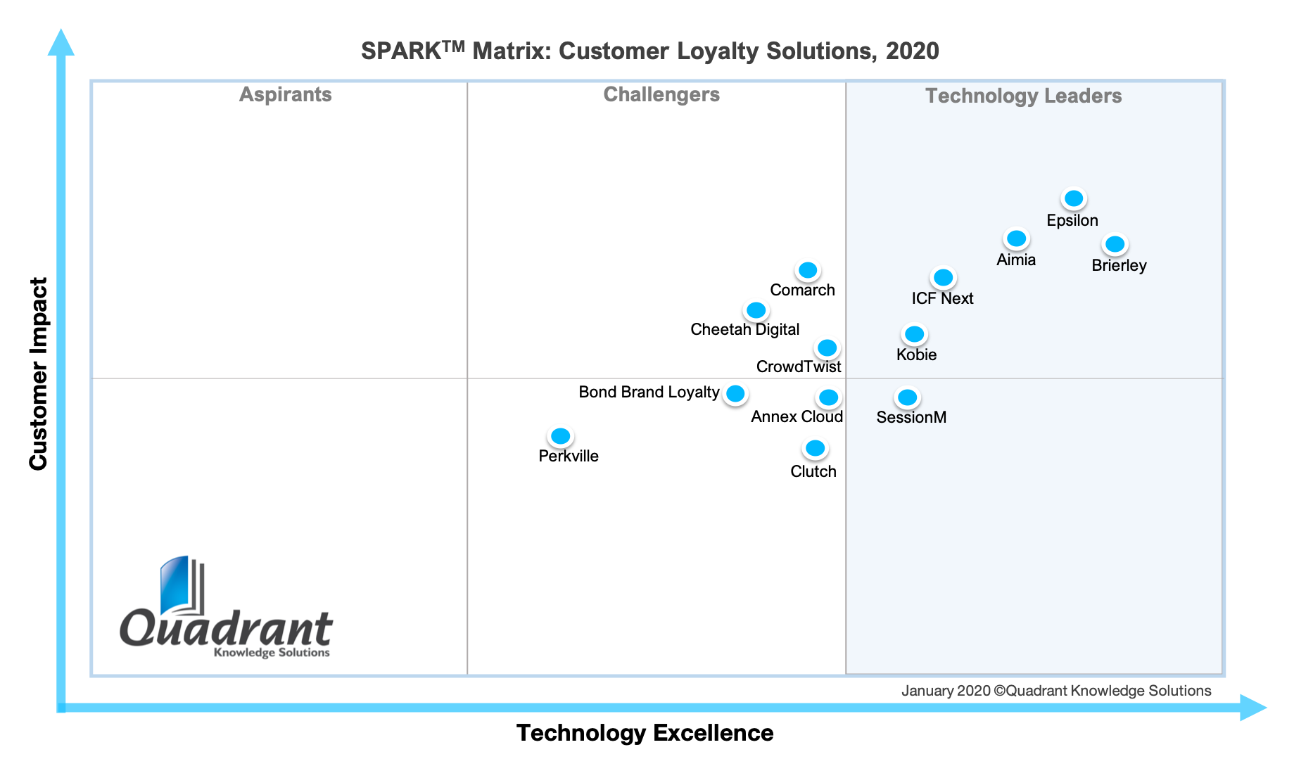2020 SPARK Matrix_Customer Loyalty Solutions Market_Quadrant Knowledge Solutions_Brierley LoyaltyOnDemand