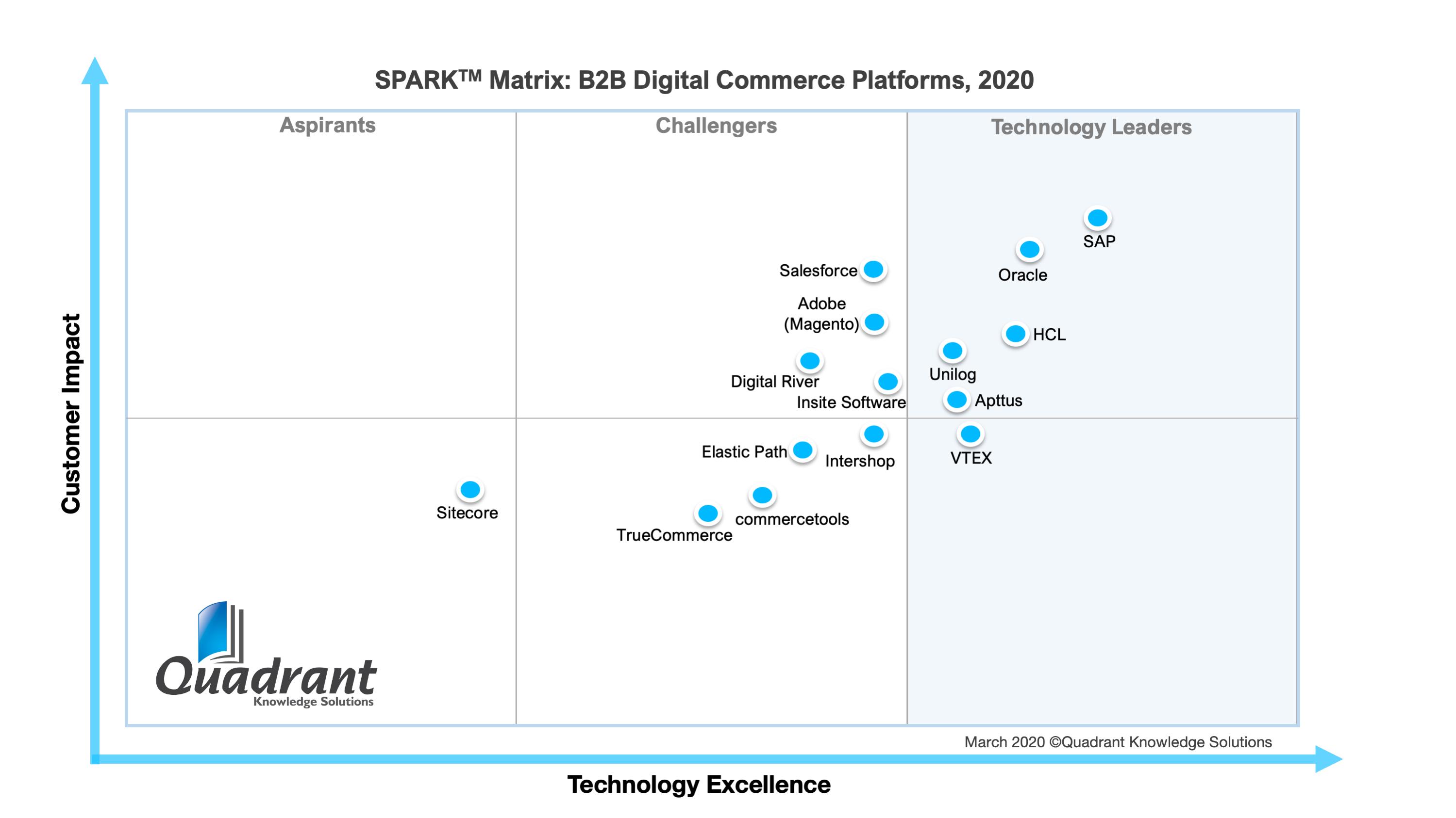 2020 SPARK Matrix of B2B Digital Commerce Platforms by Quadrant Knowledge Solutions
