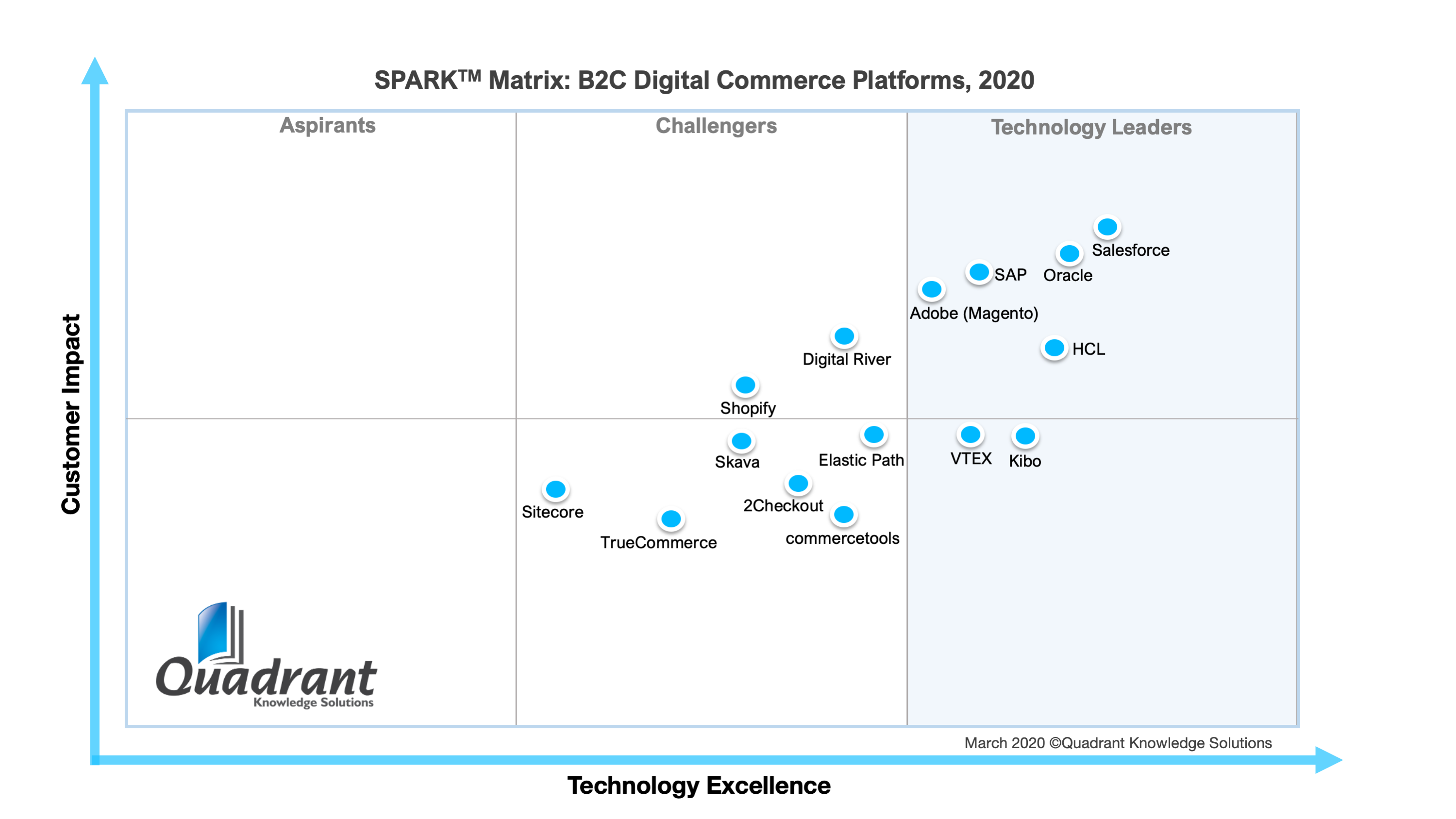 2020 SPARK Matrix of B2C Digital Commerce Platforms by Quadrant Knowledge Solutions