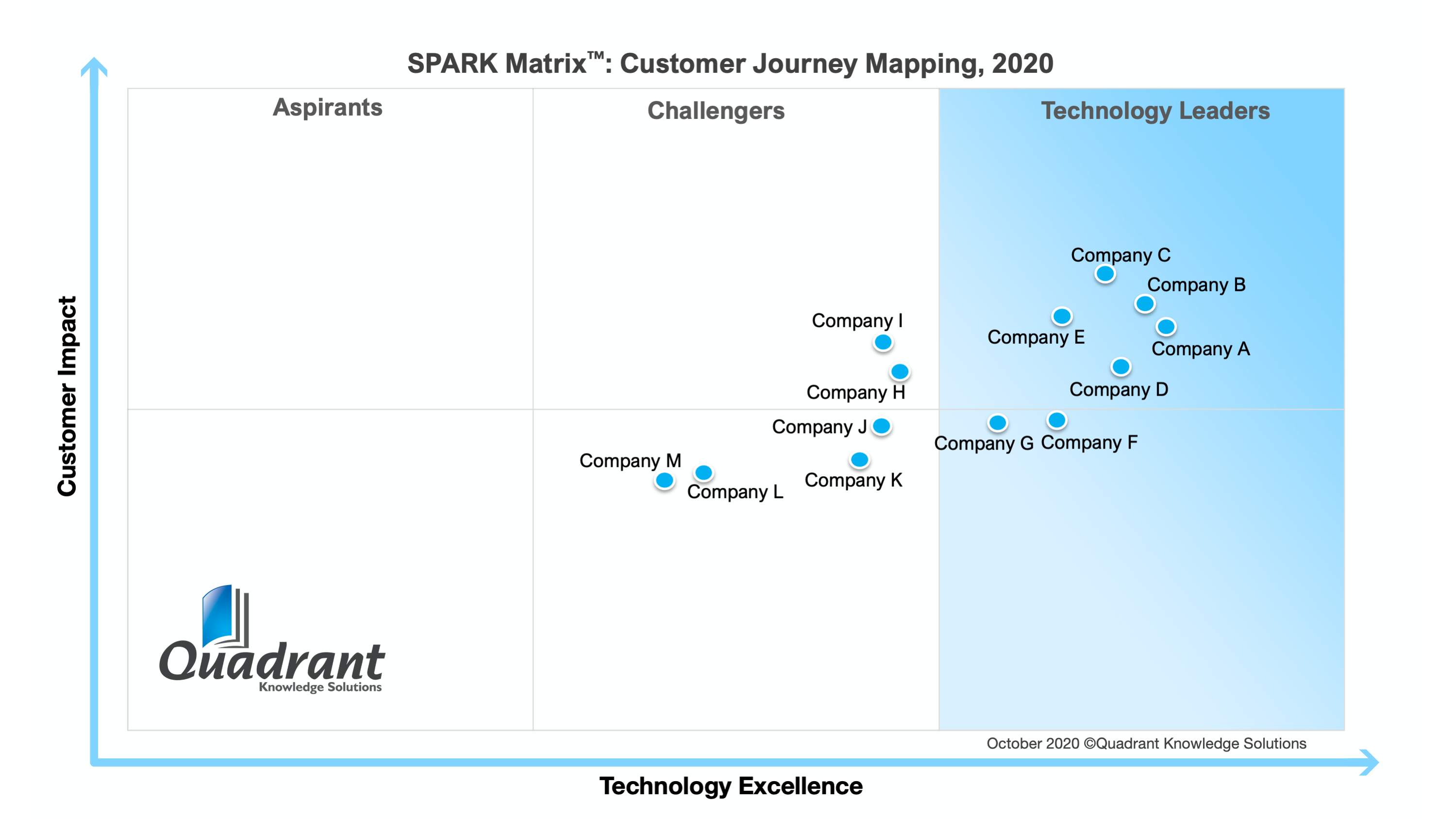 2020 SPARK Matrix Customer Journey Mapping Quadrant Knowledge Solutions