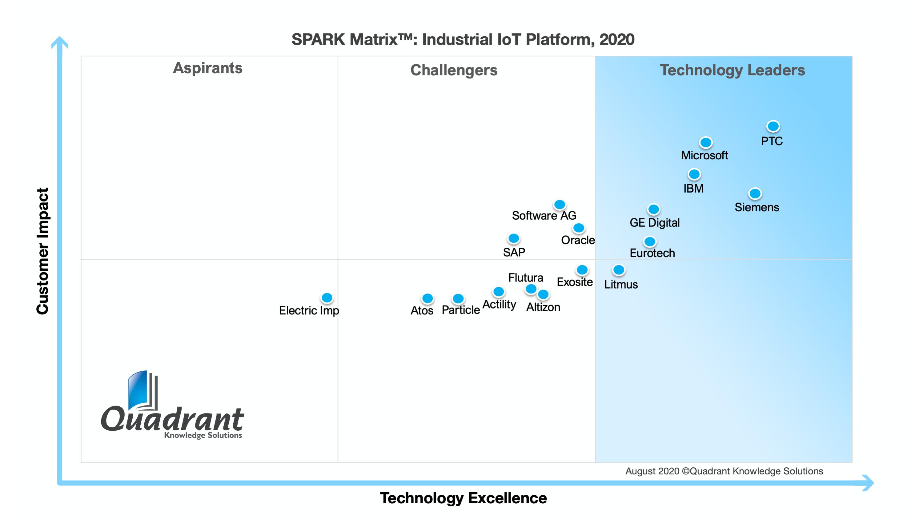 2020 SPARK Matrix of Industrial IoT Platforms