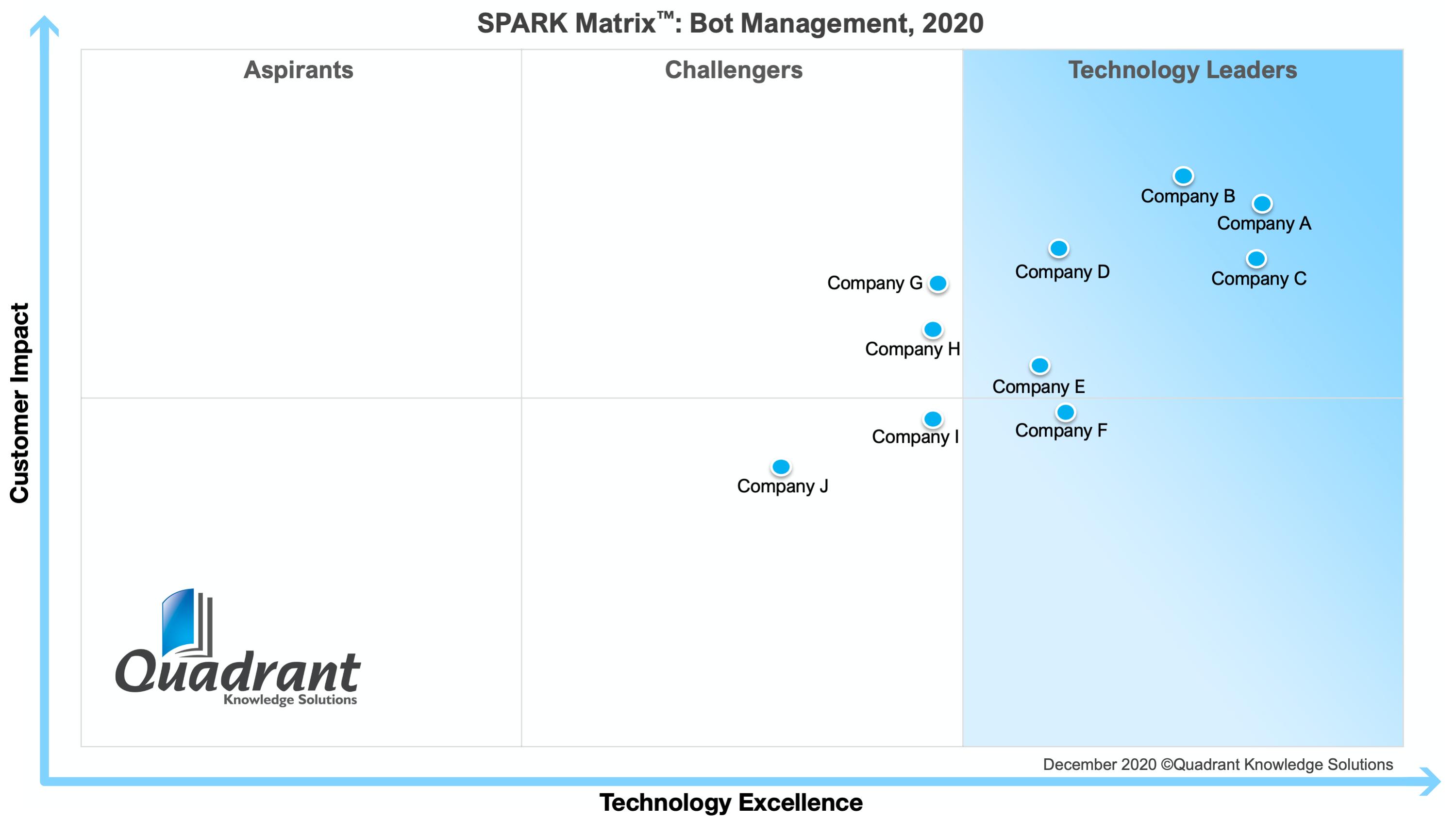 2020 SPARK Matrix Bot Management Quadrant Knowledge Solutions