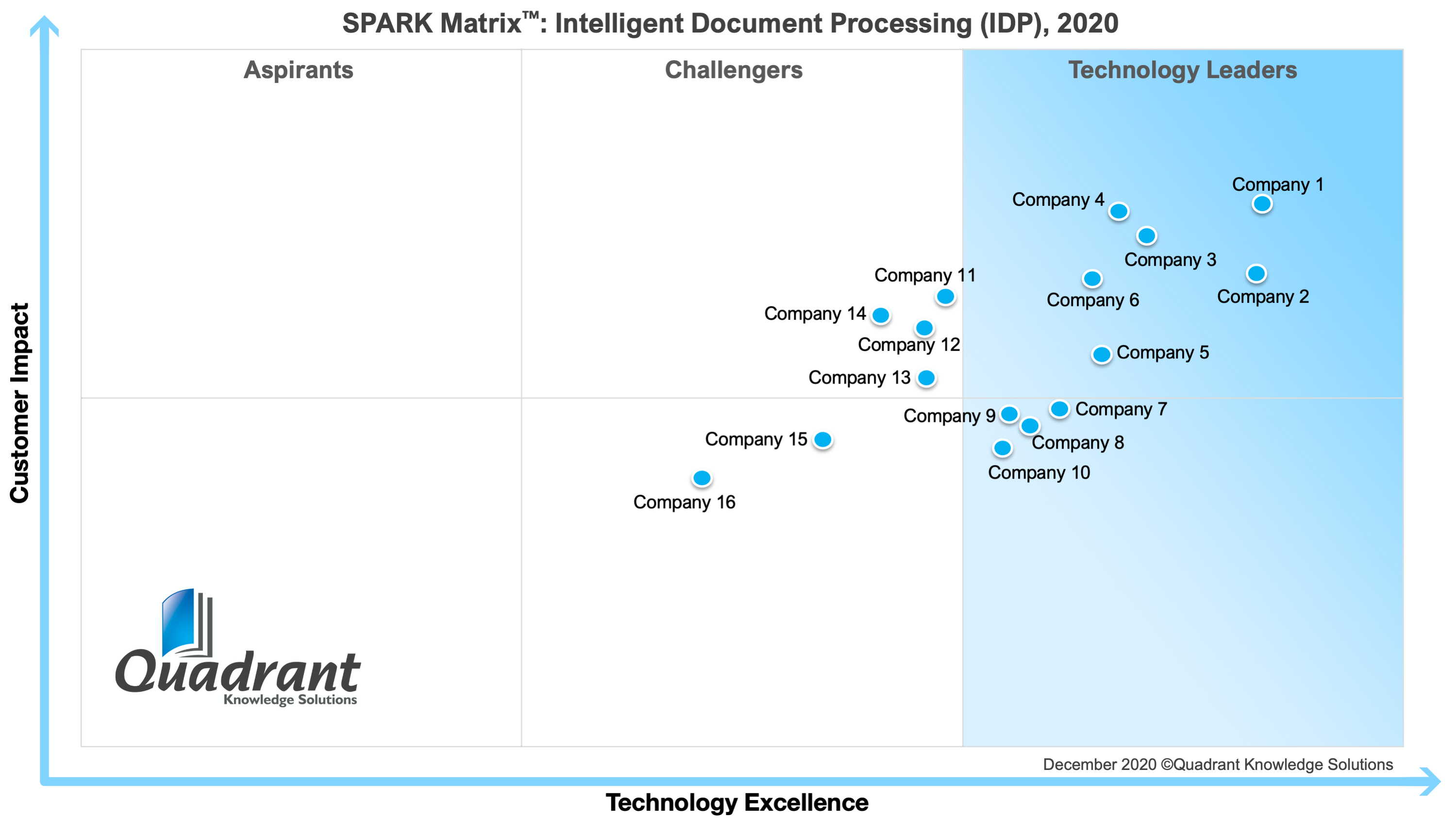 202SPARK Matrix Intelligent Document Processing IDP Quadrant Knowledge Solutions