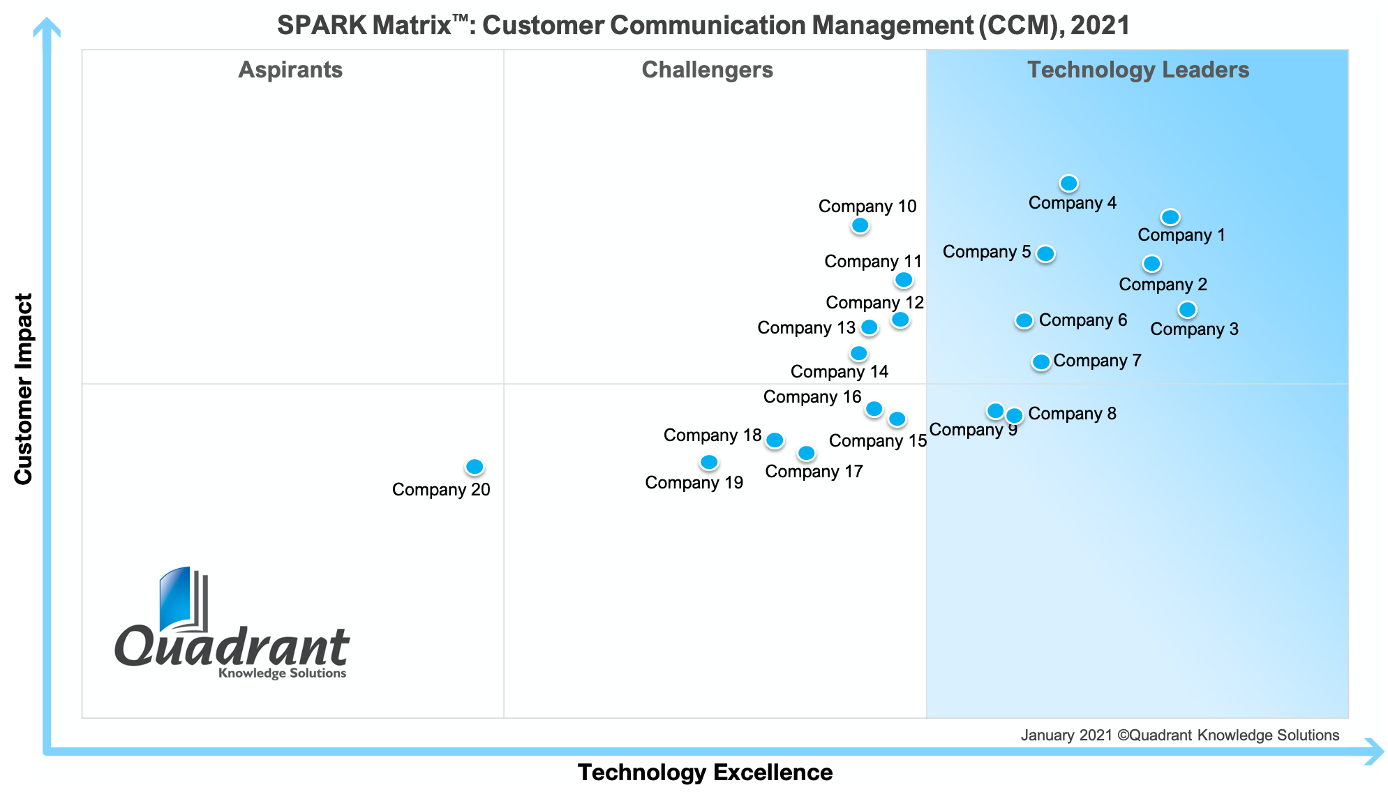 2020 SPARK Matrix Customer Communication Management Quadrant Knowledge Solutions
