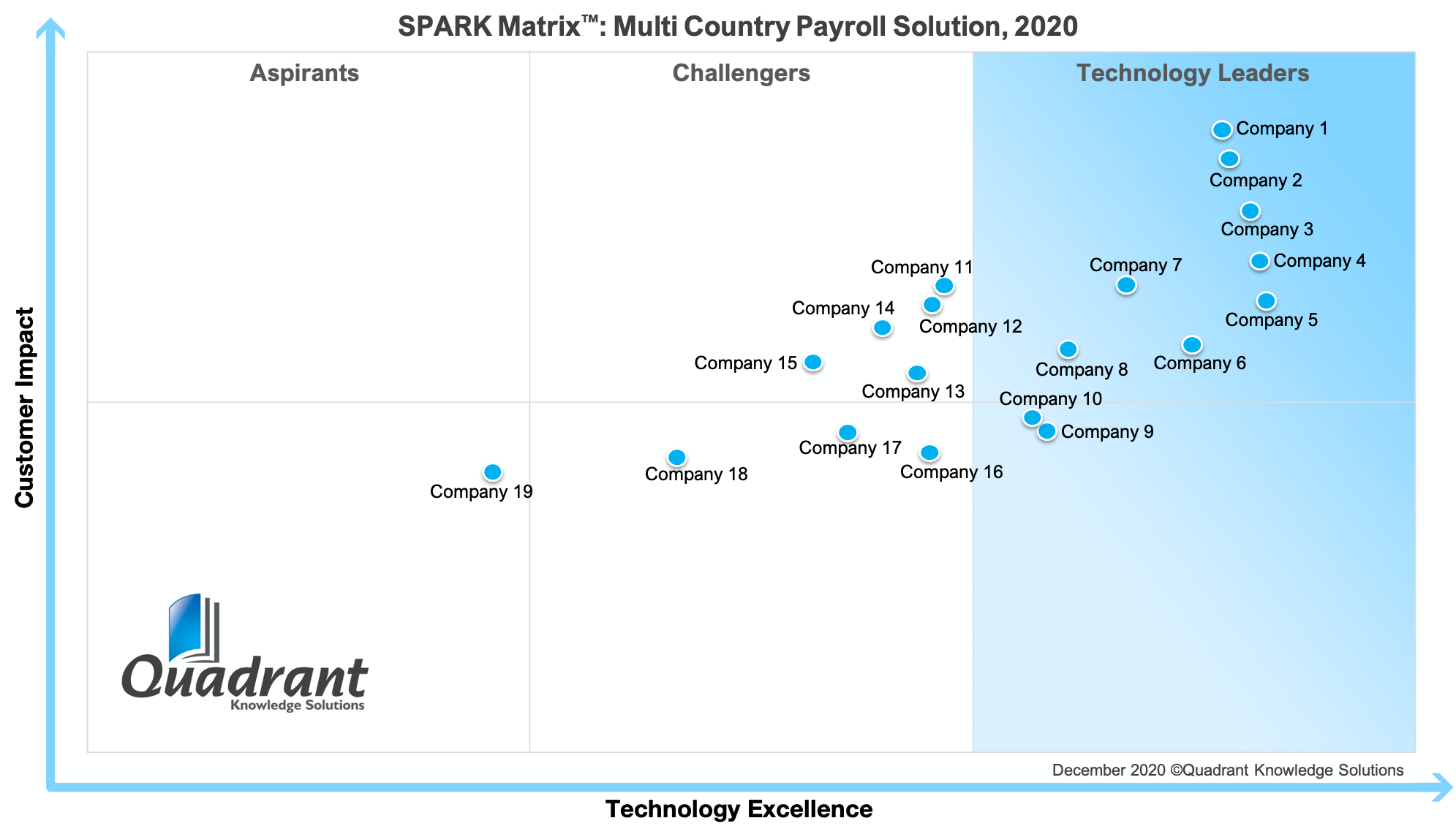 2020 SPARK Matrix Multi Country Payroll Quadrant Knowledge Solutions