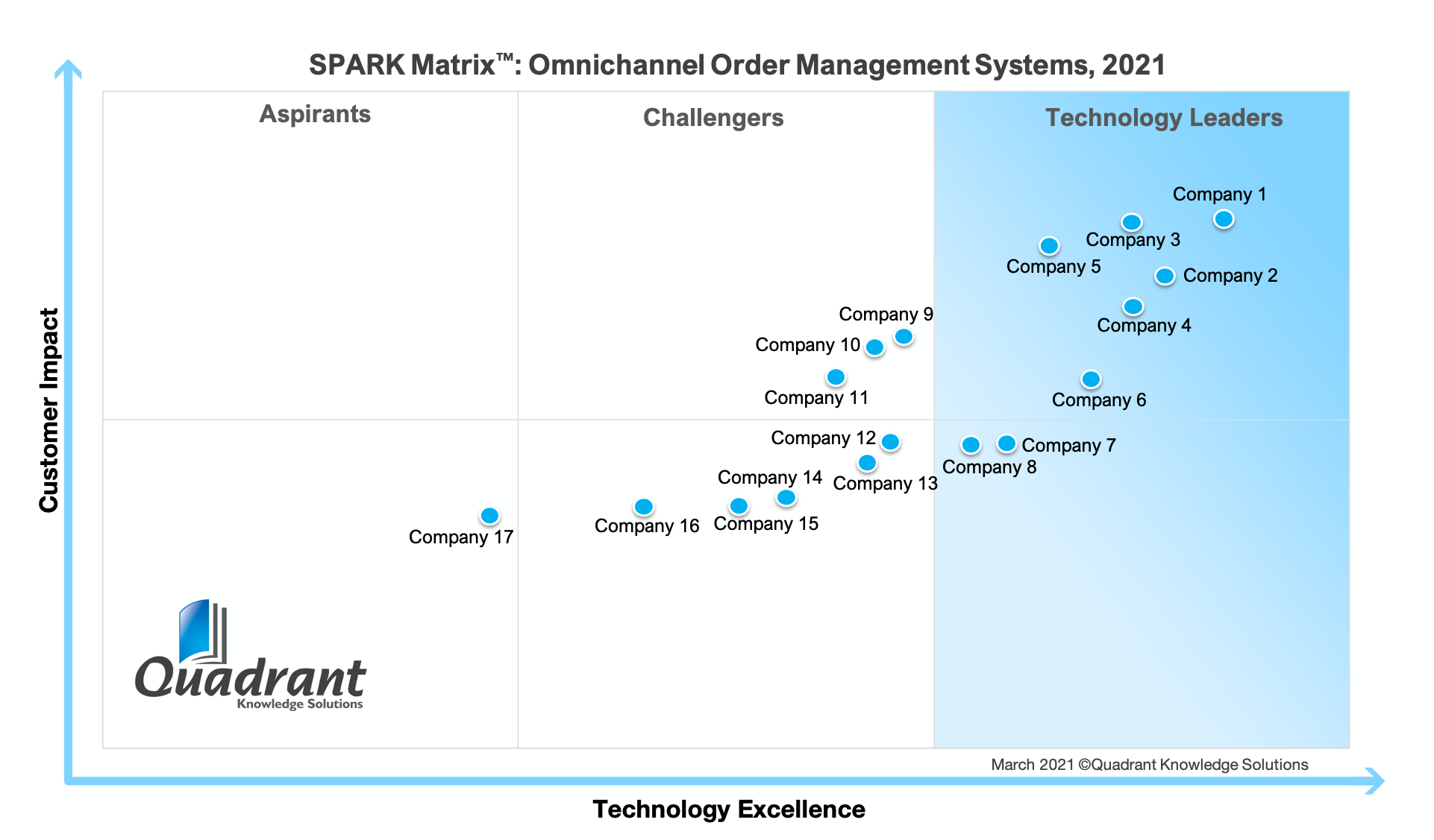 2021 SPARK Matrix-Omnichannel Order Management Systems-Quadrant Knowledge Solutions