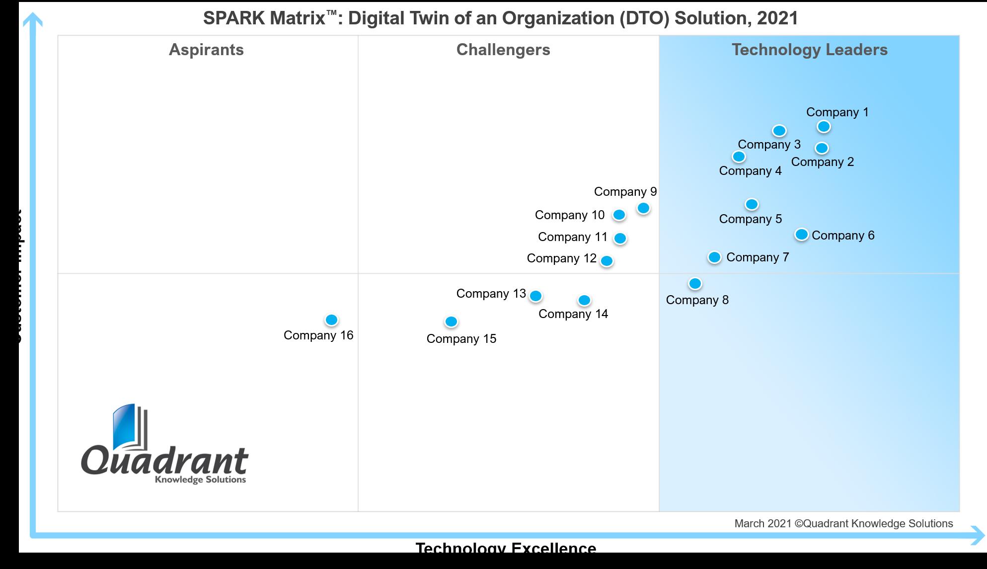 2021 SPARK Matrix_Digital Twin of Organization (DTO)