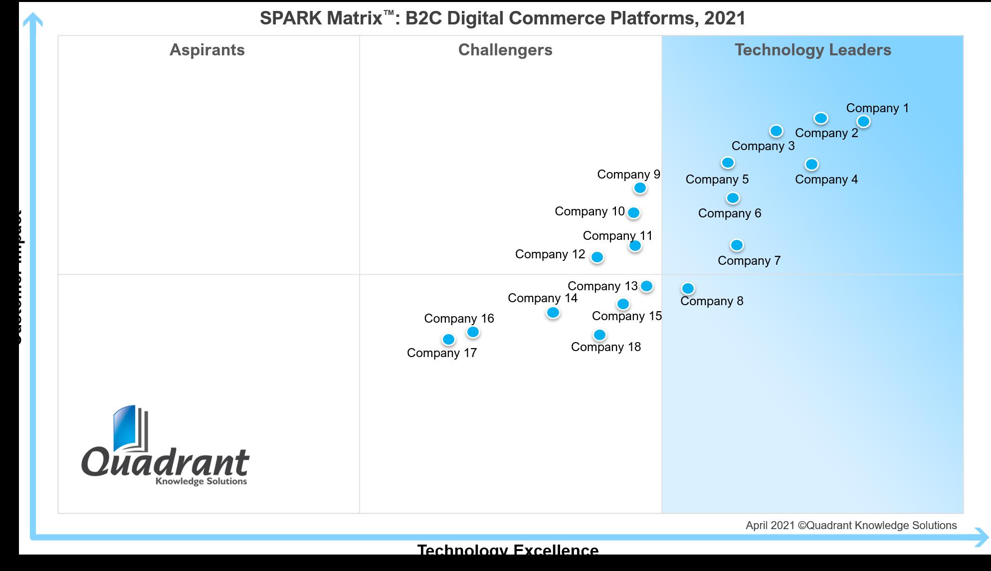 SPARK Matrix B2C Digital Commerce Platforms, 2021