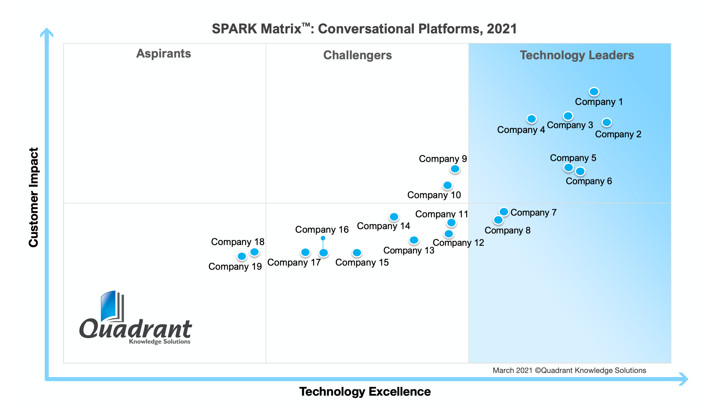 SPARK Matrix-Conversational Platforms-2021-Quadrant Knowledge Solutions