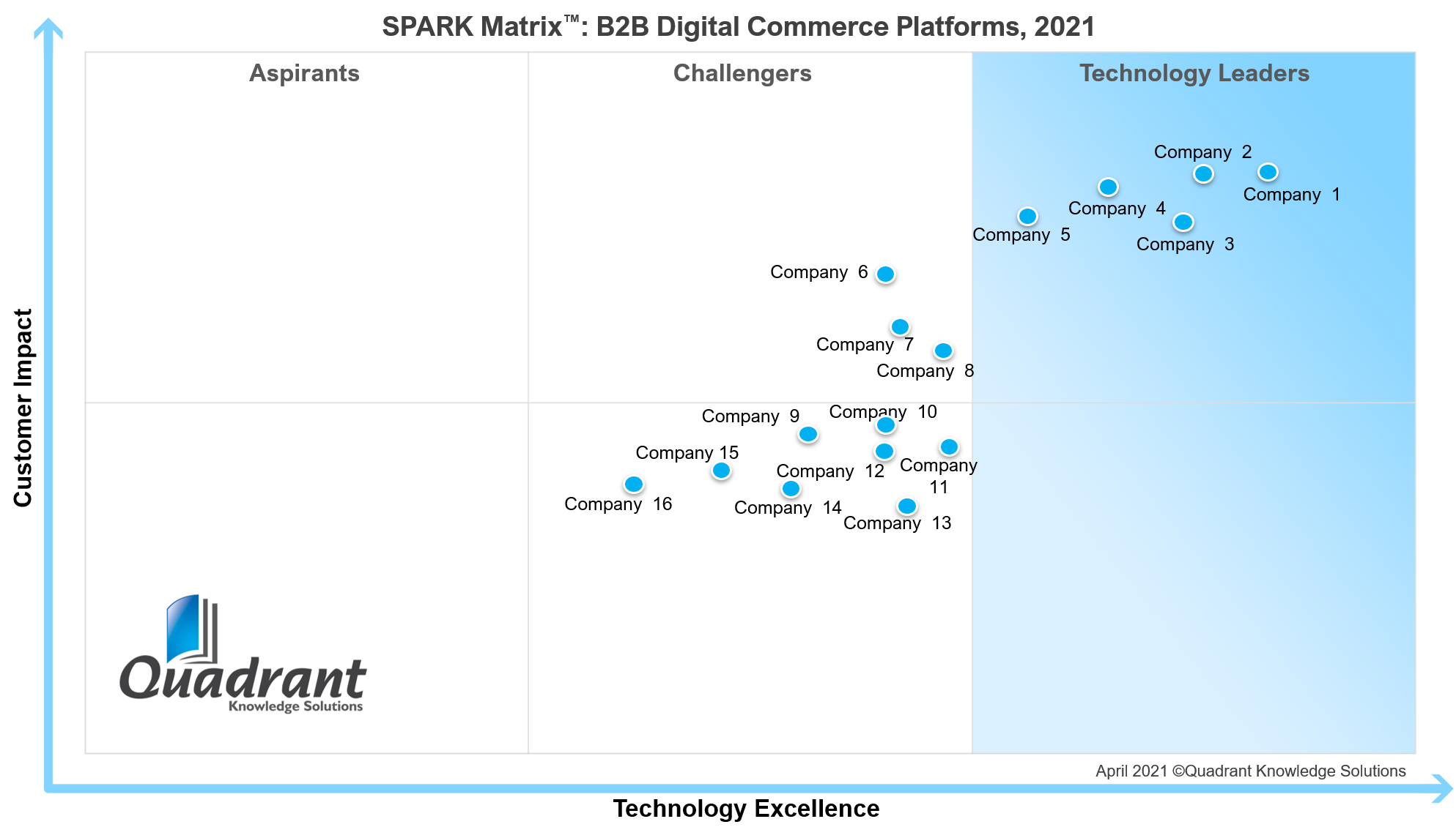 SPARK-Matrix_B2B-Digital-Commerce-Platforms-2021