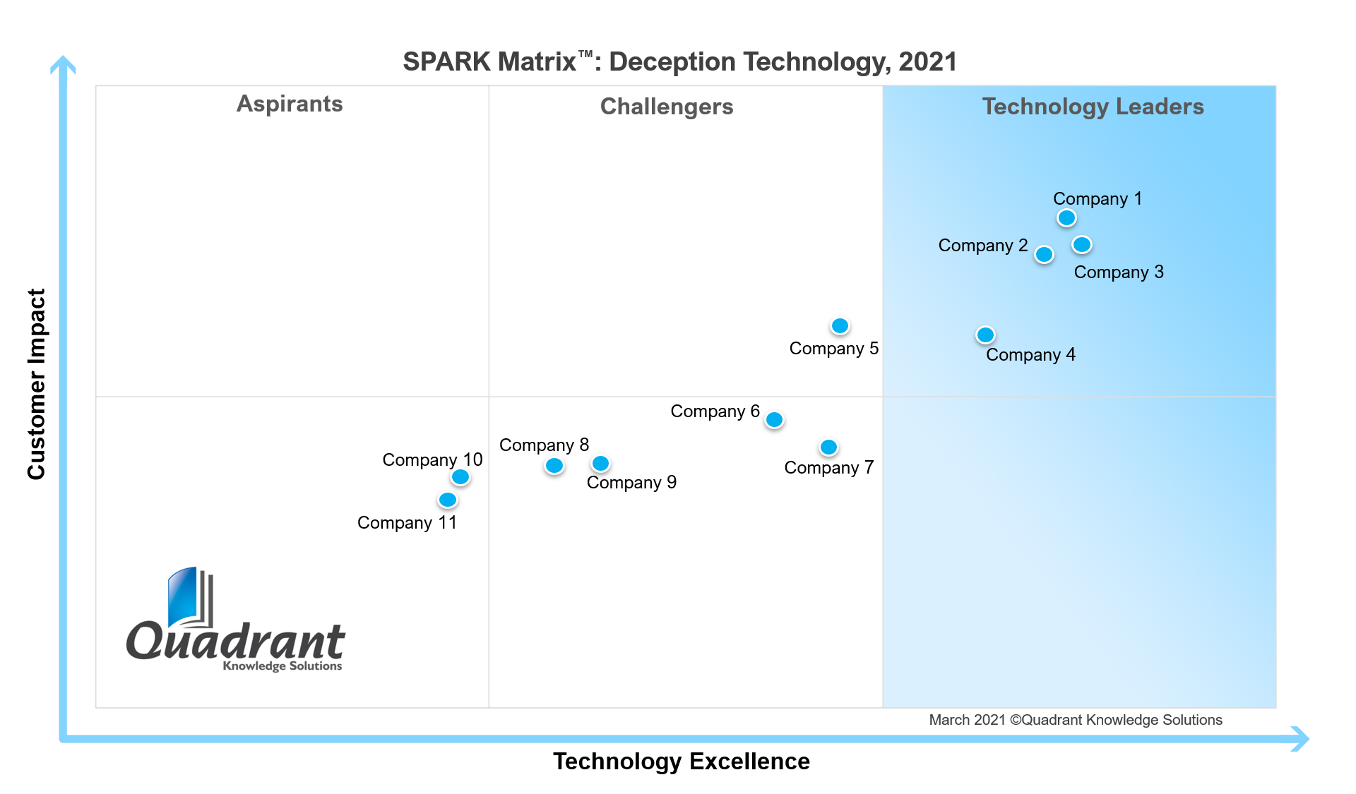 SPARK Matrix_Deception Technology_2021