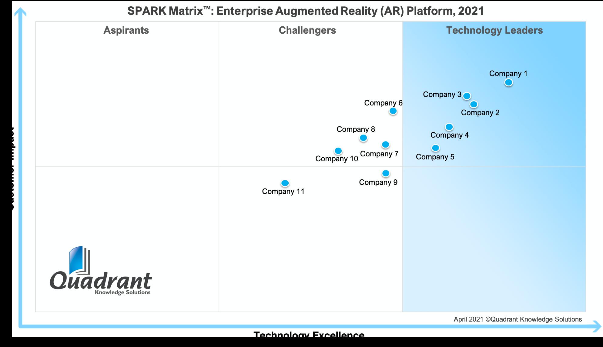 2021 SPARK Matrix-Enterprise Augmented Reality (AR) Platform-Quadrant Knowlege Solutions