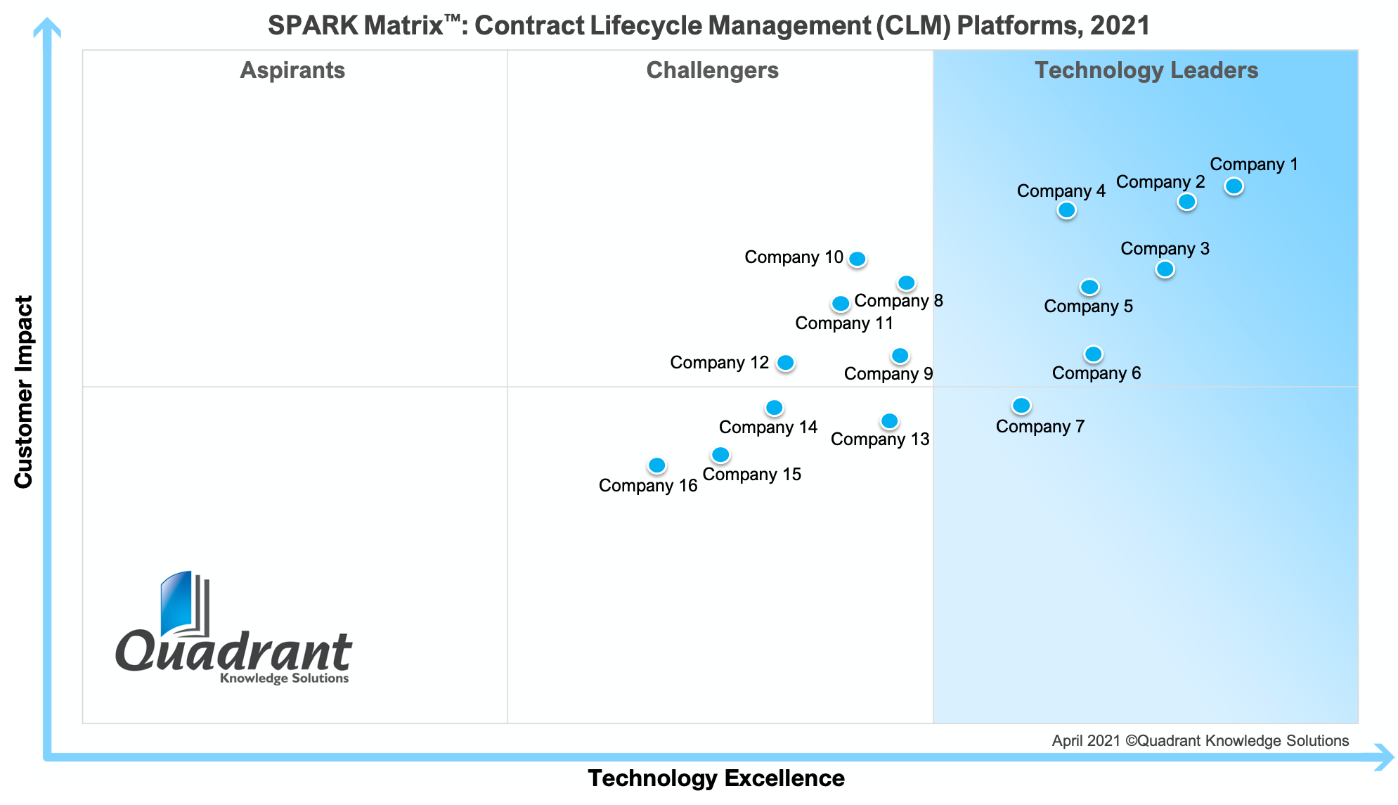 2021 SPARK Matrix Contract Lifecycle Management (CLM) Quadrant Knowledge Solutions