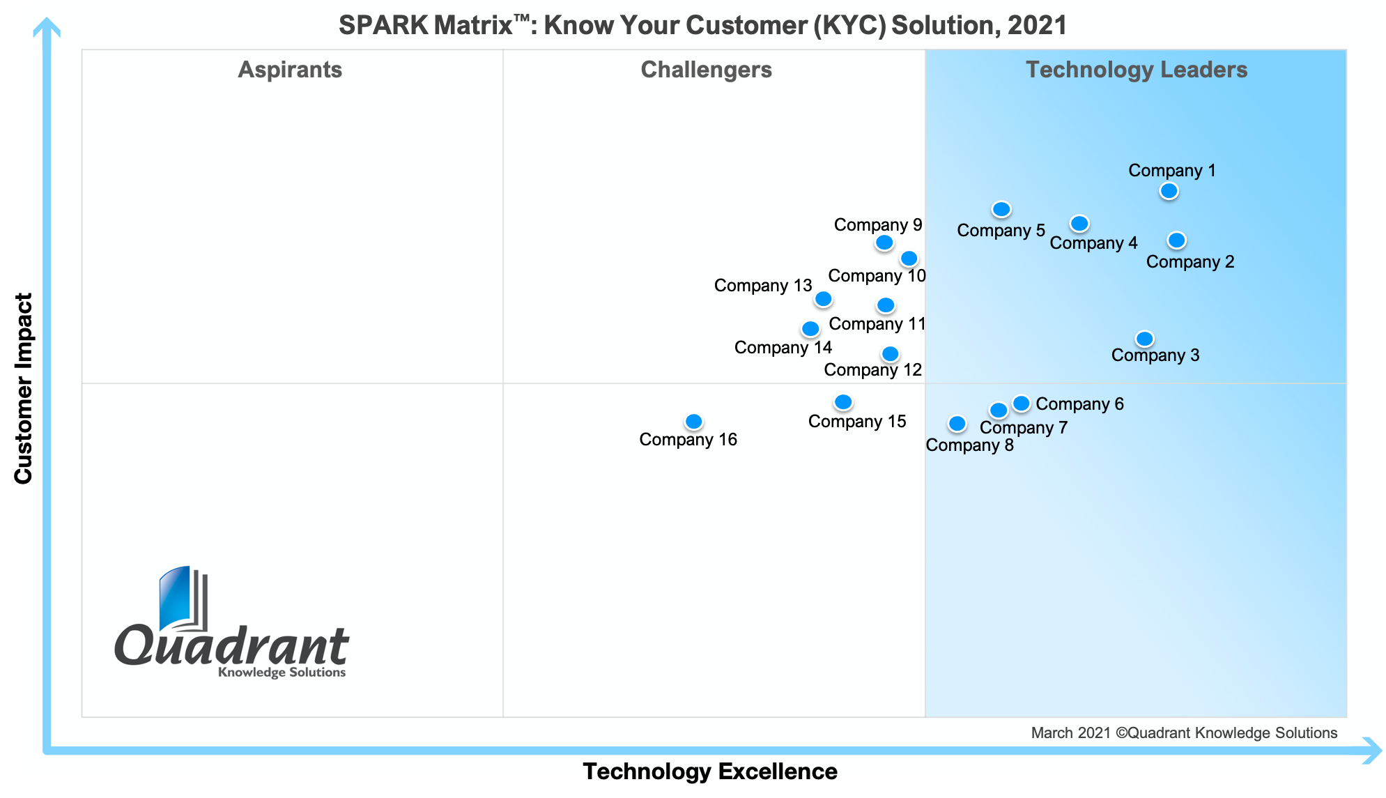 SPARK Matrix-Know Your Customers-KYC-Customer Due Diligence-CDD-Solution-Quadrant Knowledge Solutions