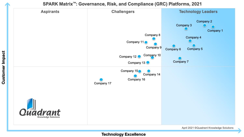 2021 SPARK Matrix-GRC Platforms-Quadrant Knowledge Solutions