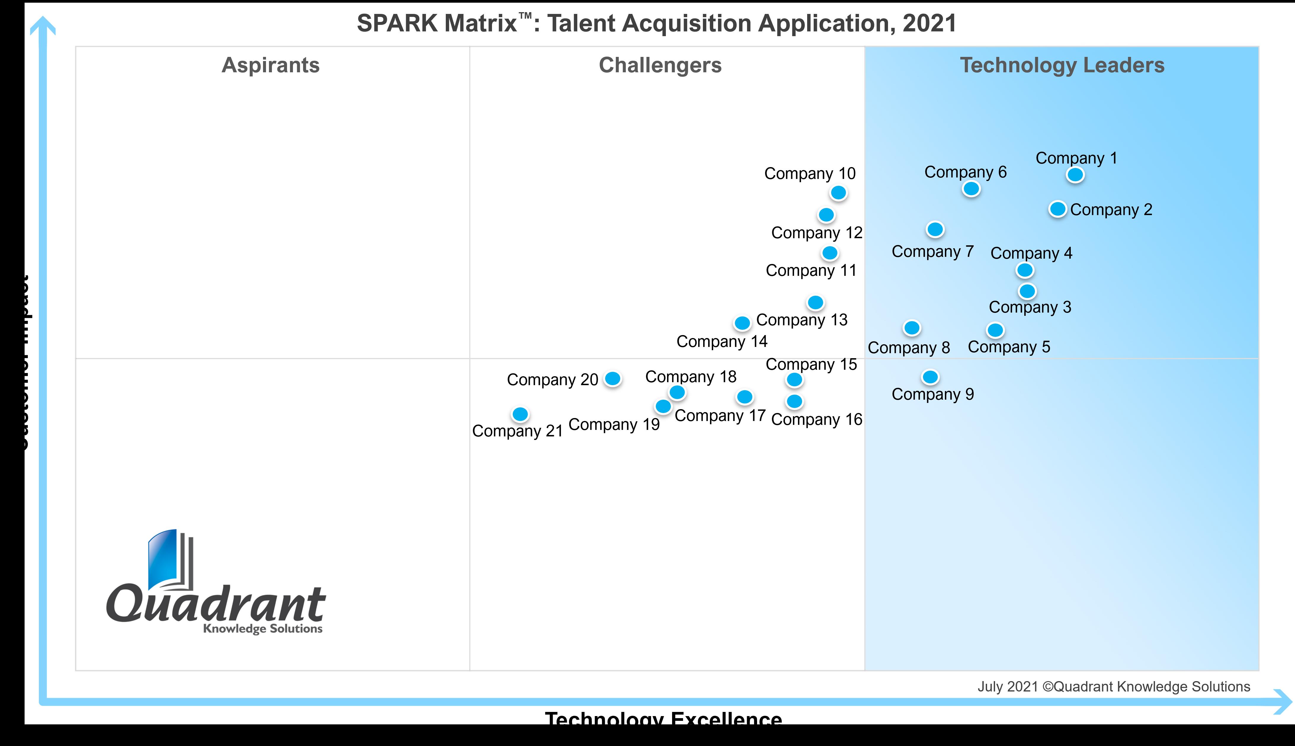 Talent Acquisition Application