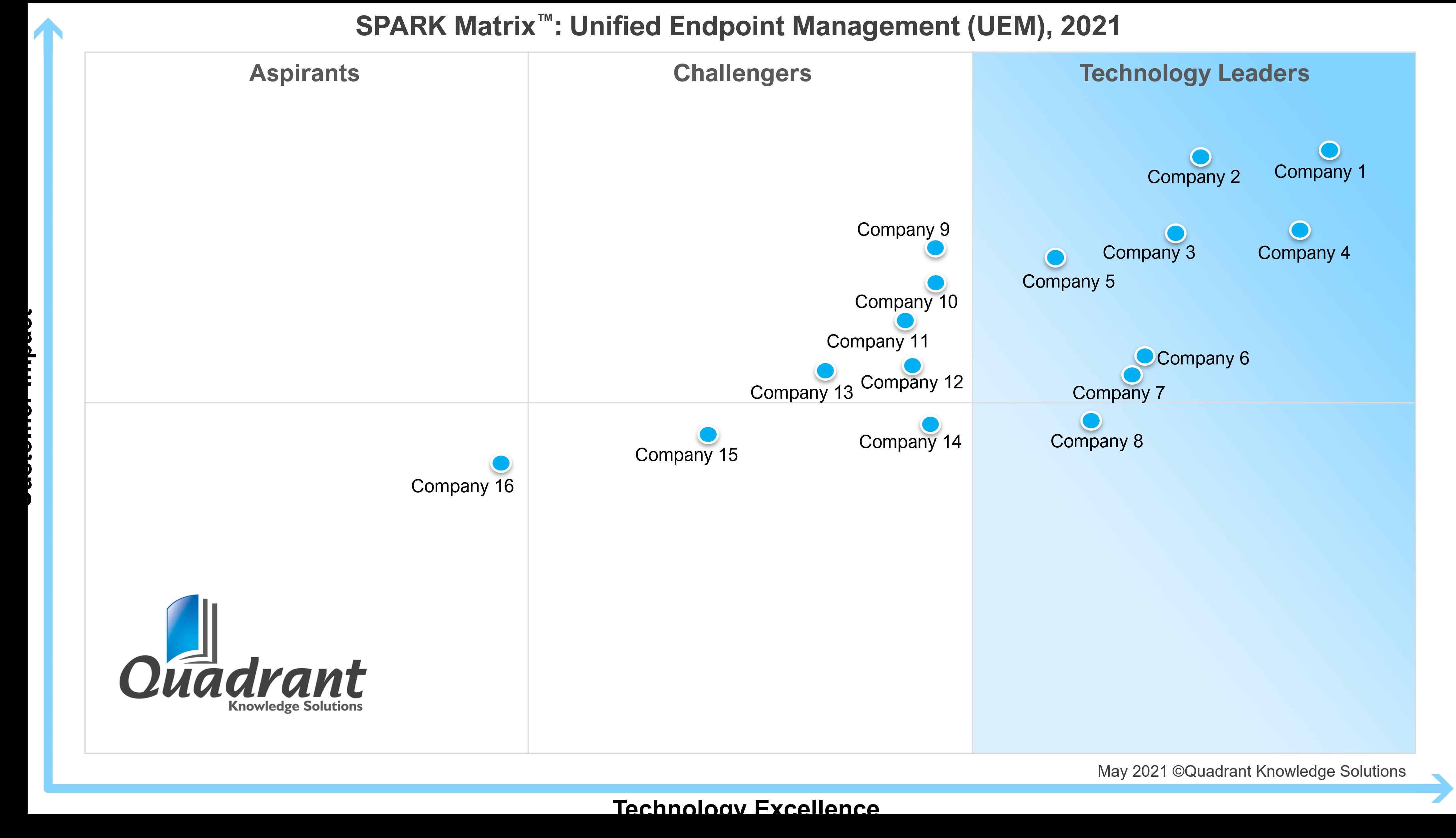 UEM SPARK Matrix
