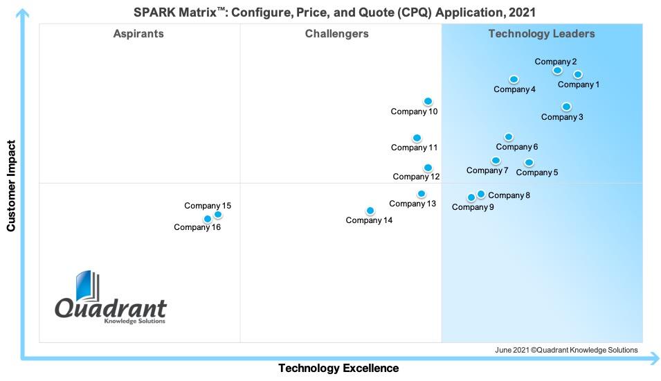 2021 SPARK Matrix_CPQ Application_Quadrant Knowledge Solutions