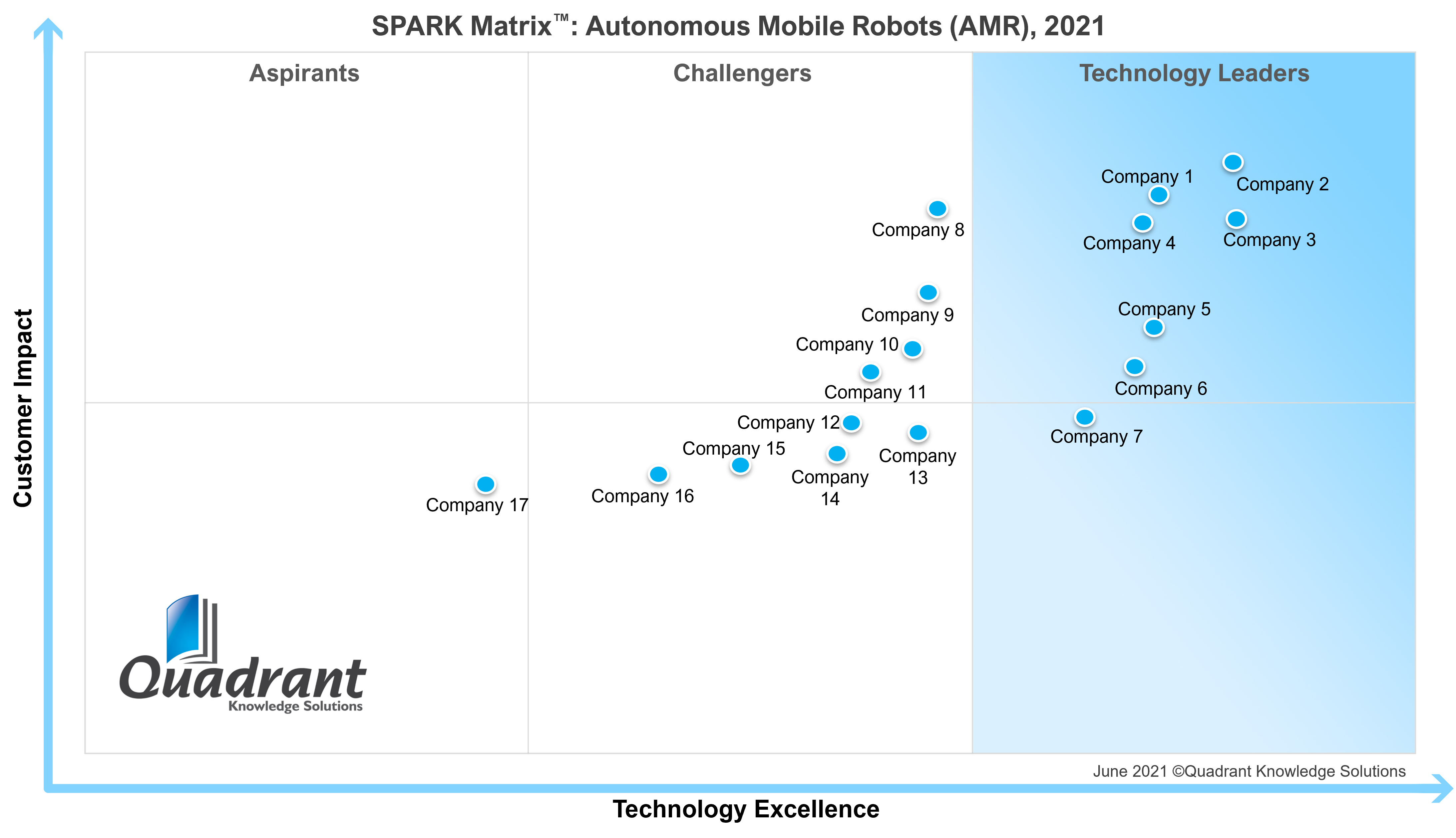 AMR_SPARK Matrix