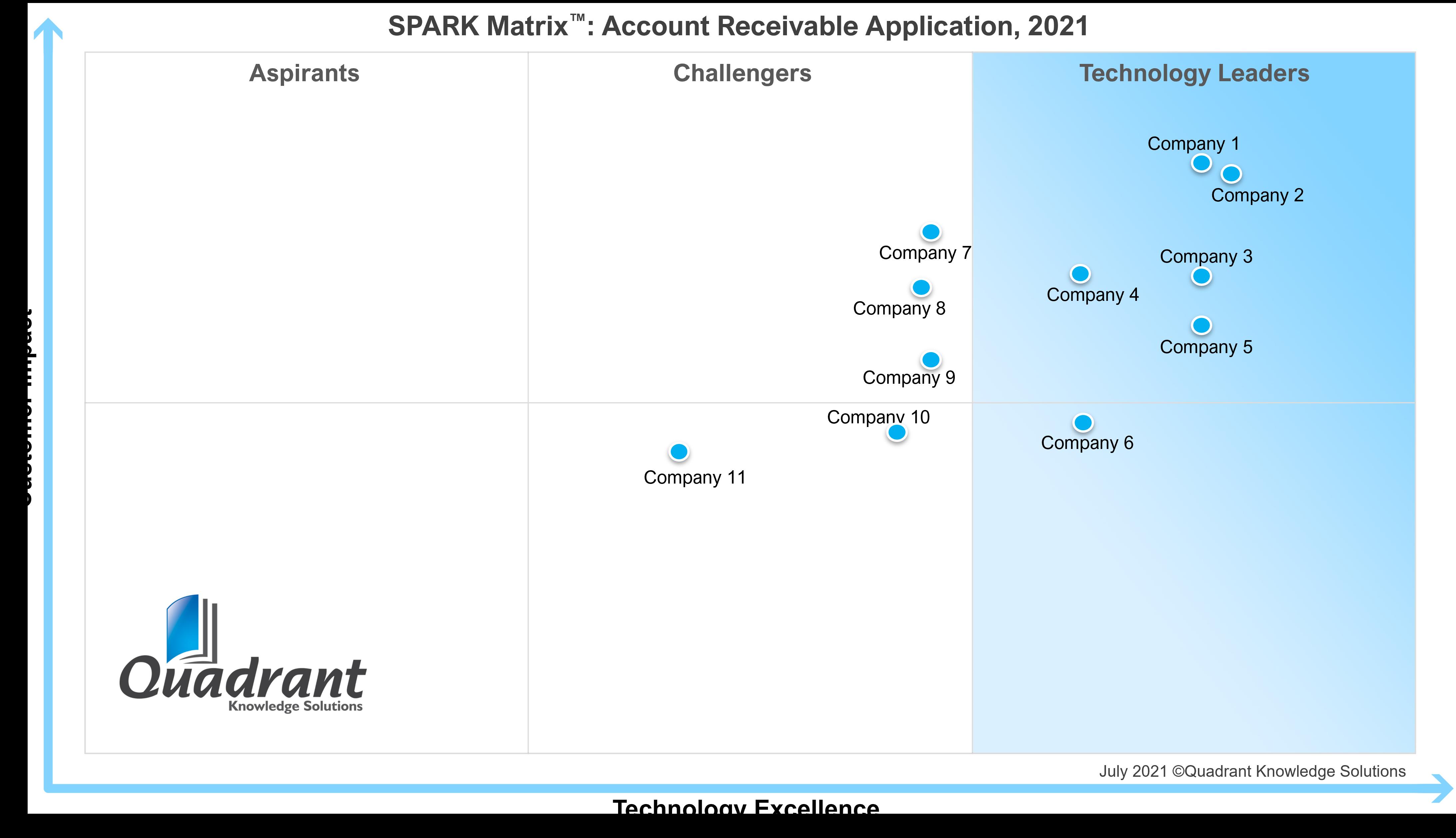 Account Receivables_SPARK Matrix_2021