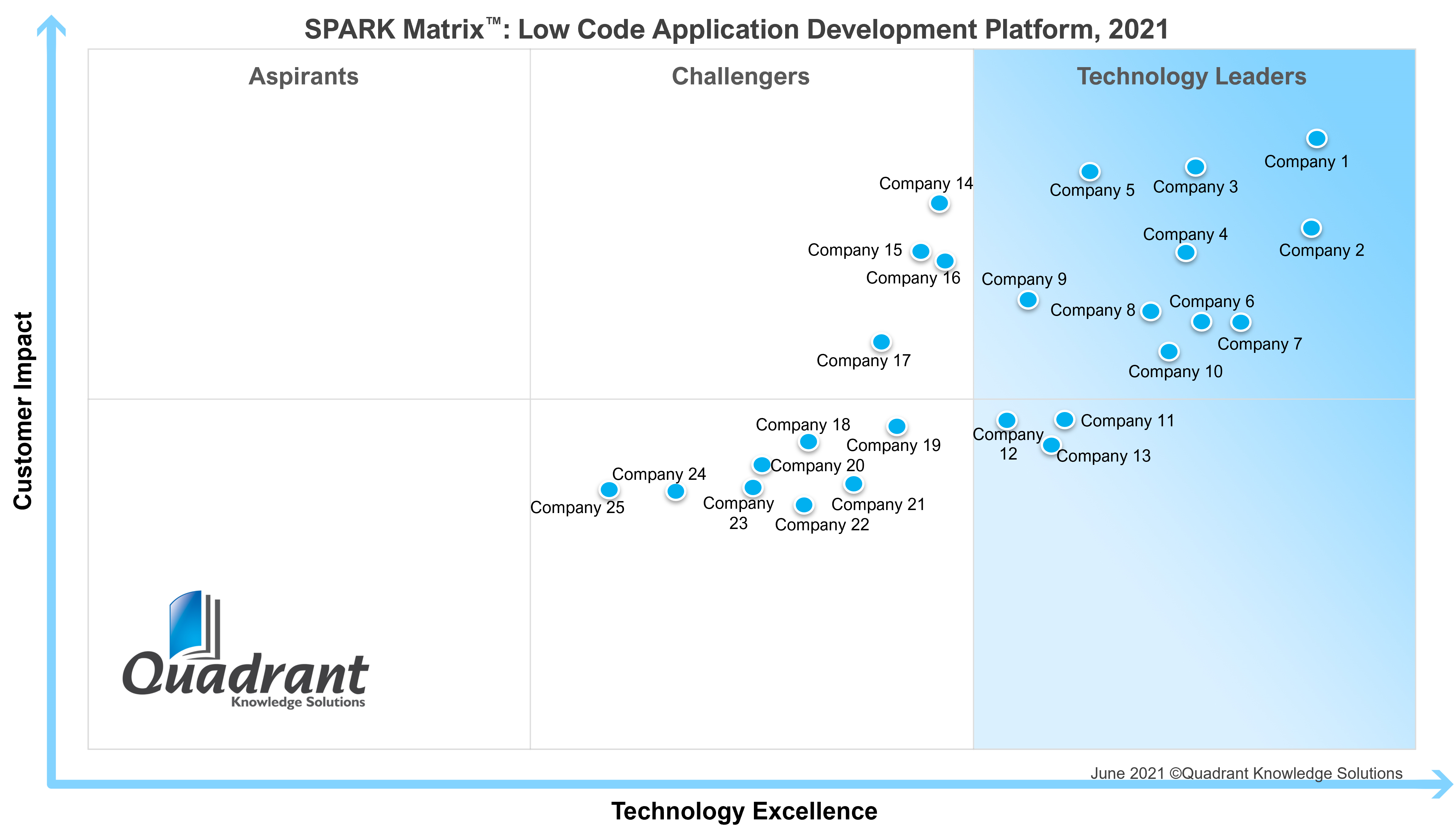Low Code SPARK Matrix
