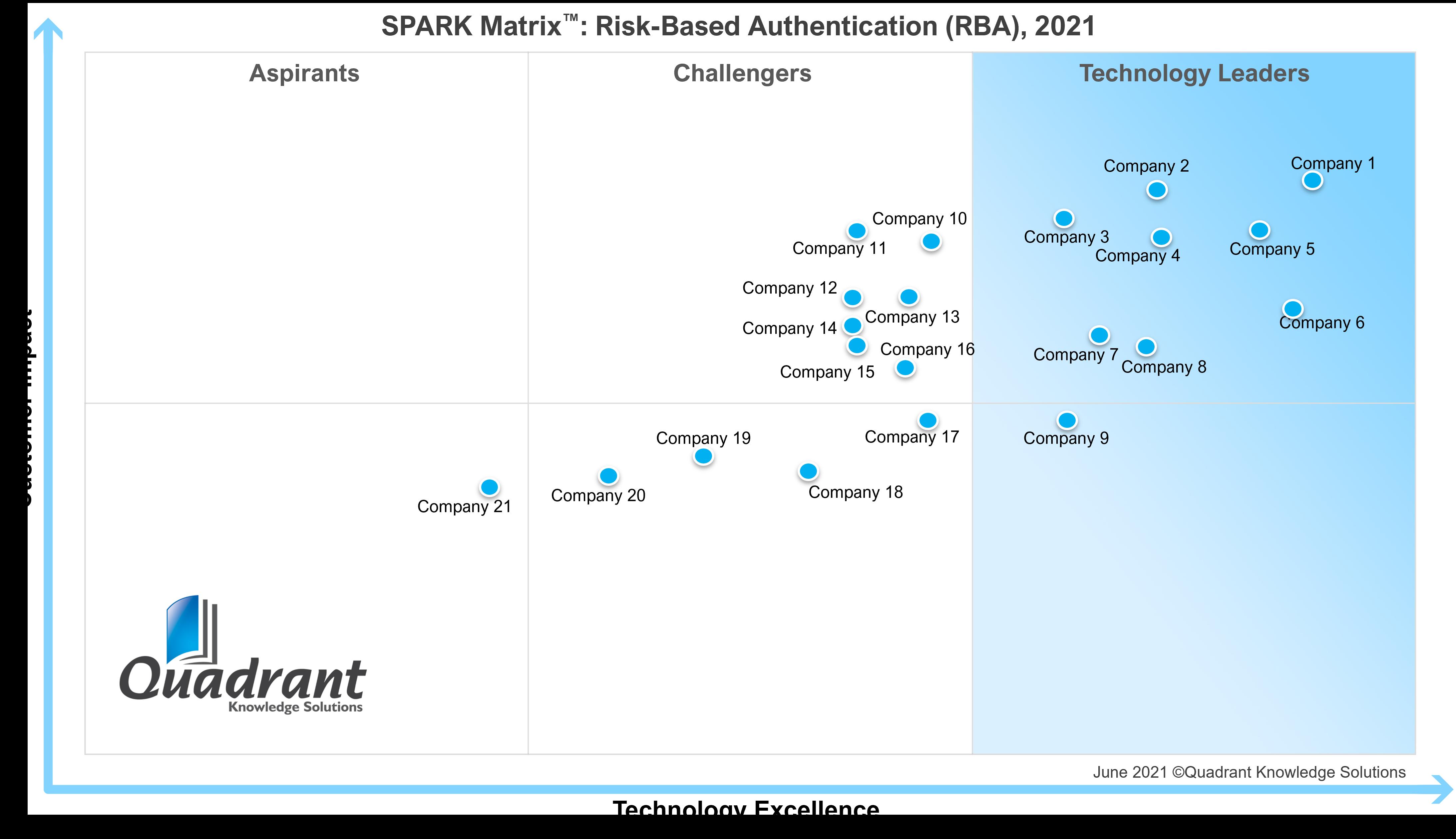 RBA_SPARK Matrix