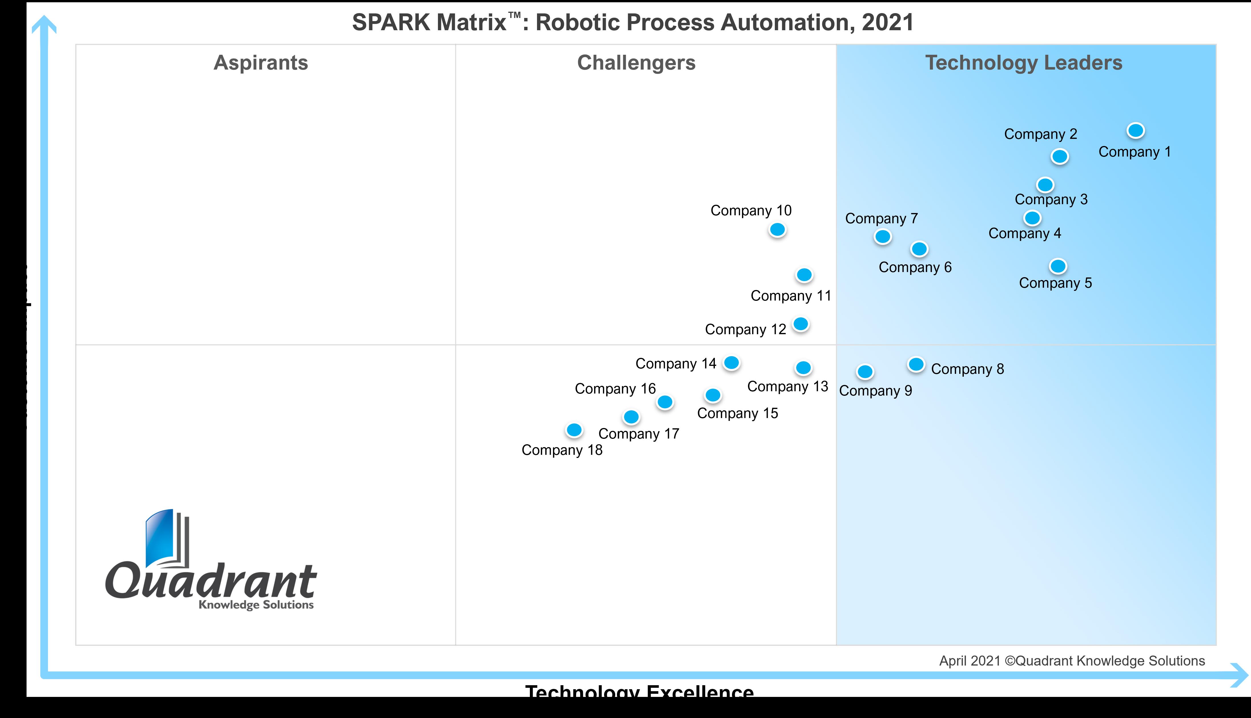 SPARK Matrix_RPA