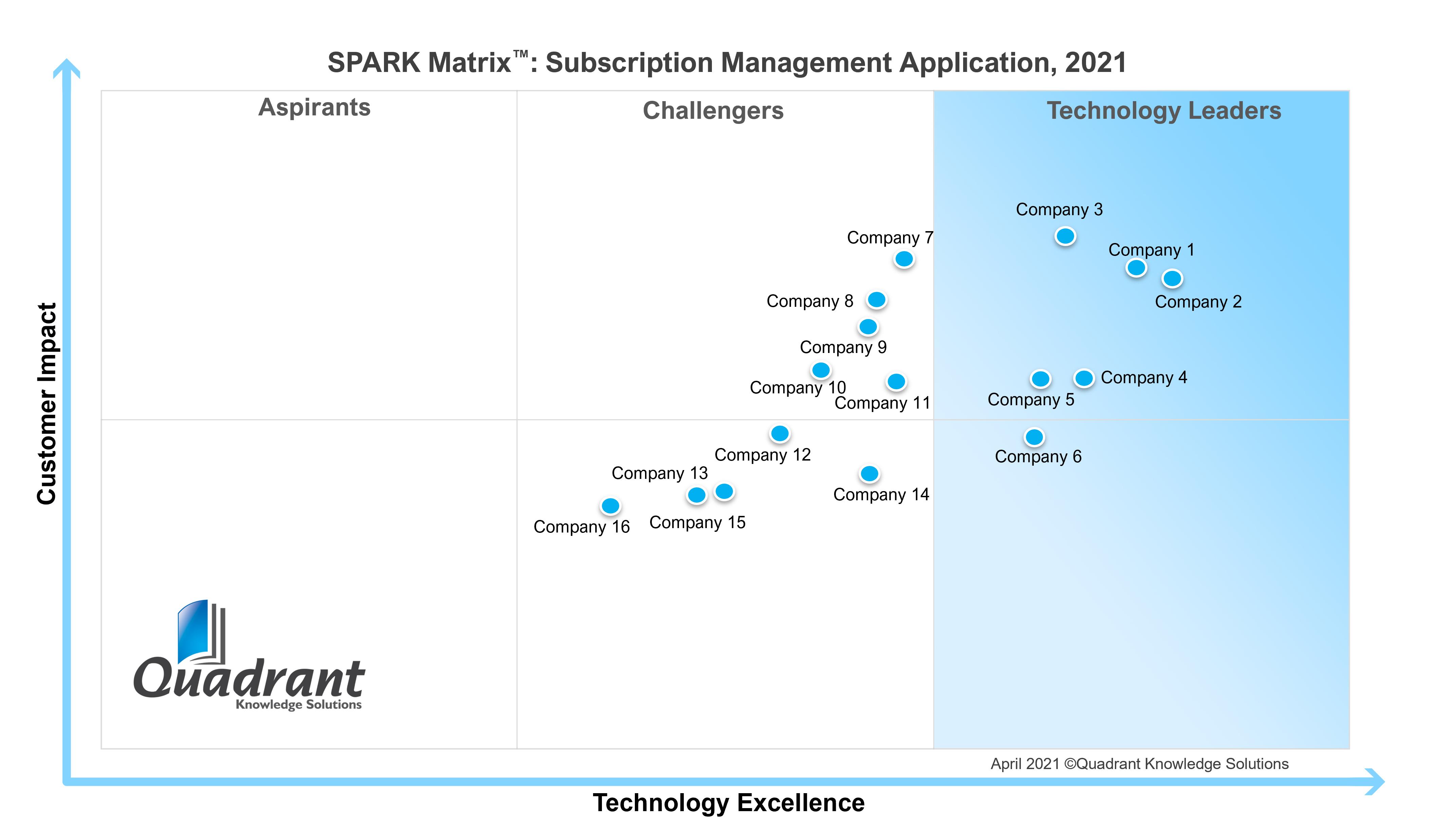 Subscription Management_SPARK Matrix