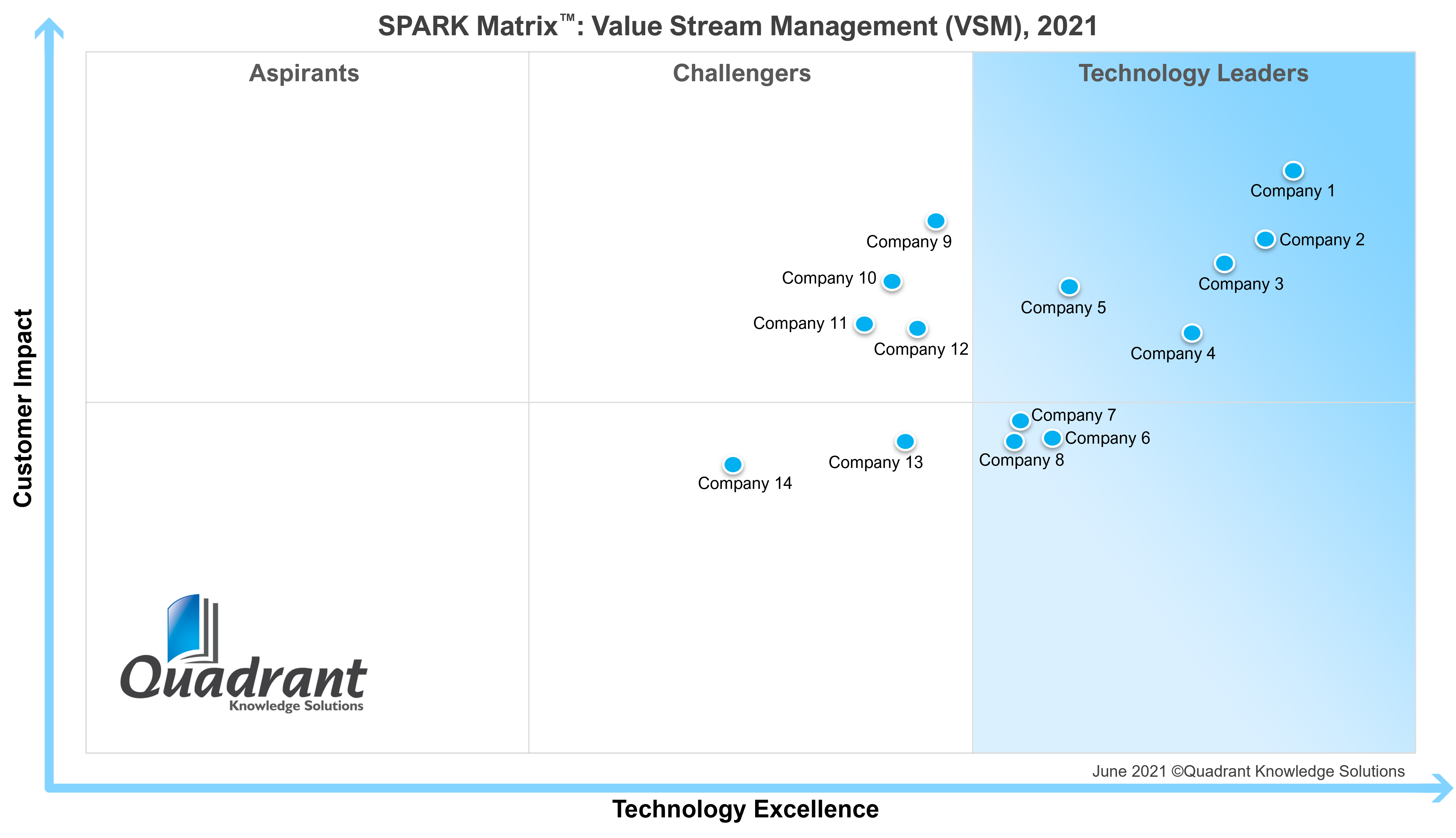 VSM_SPARK Matrix
