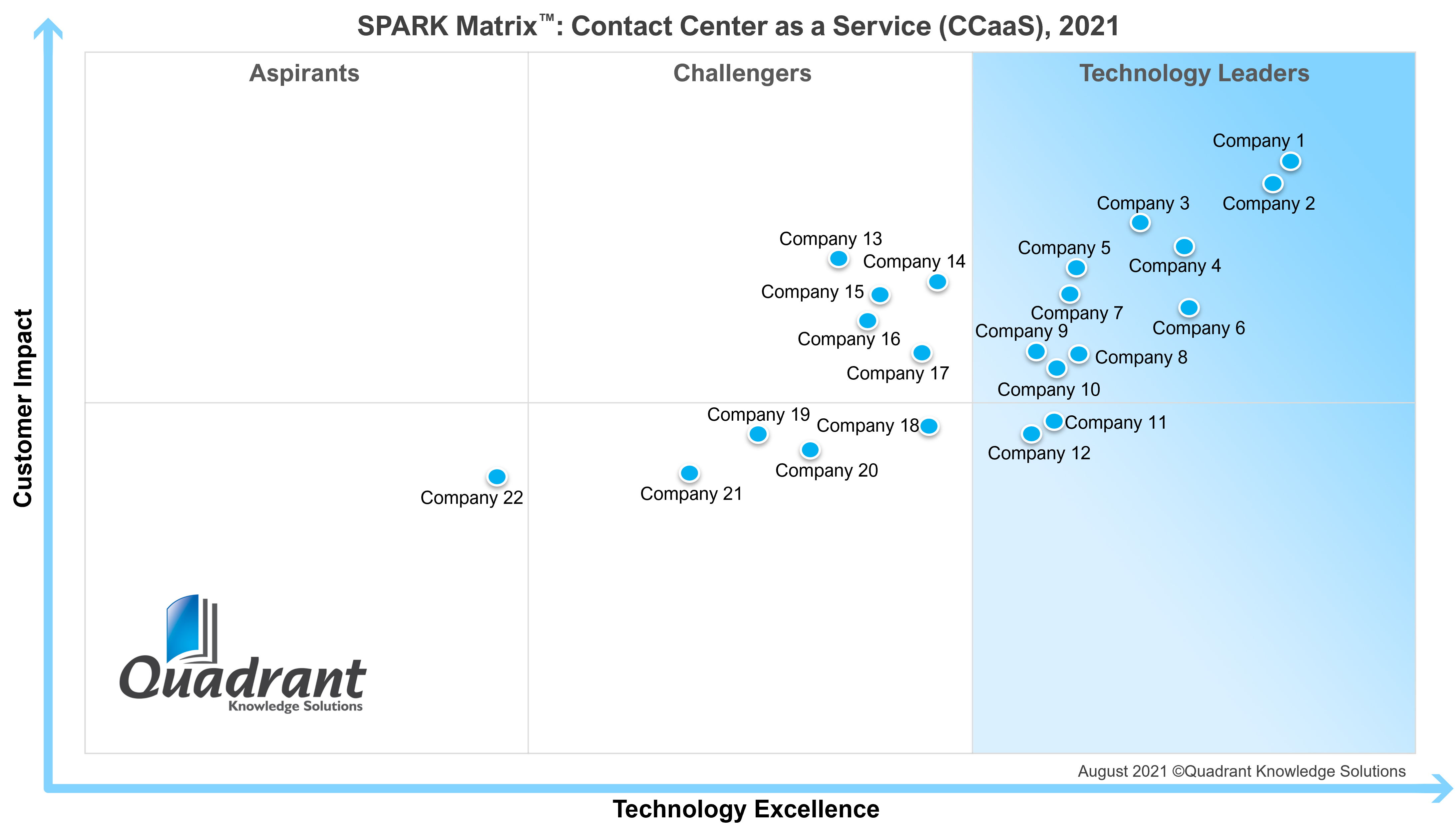 CCaaS_SPARK Matrix_2021