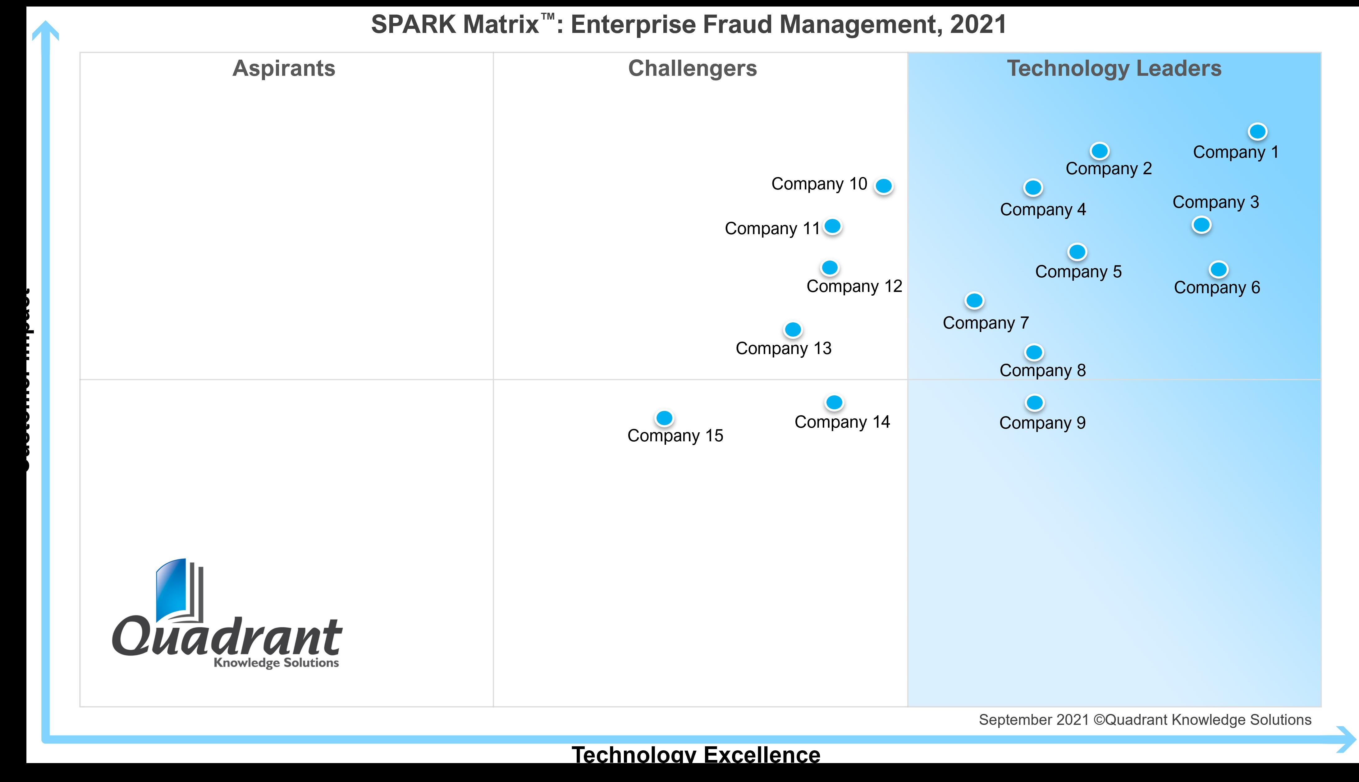 Enterprise Fraud Management, 2021