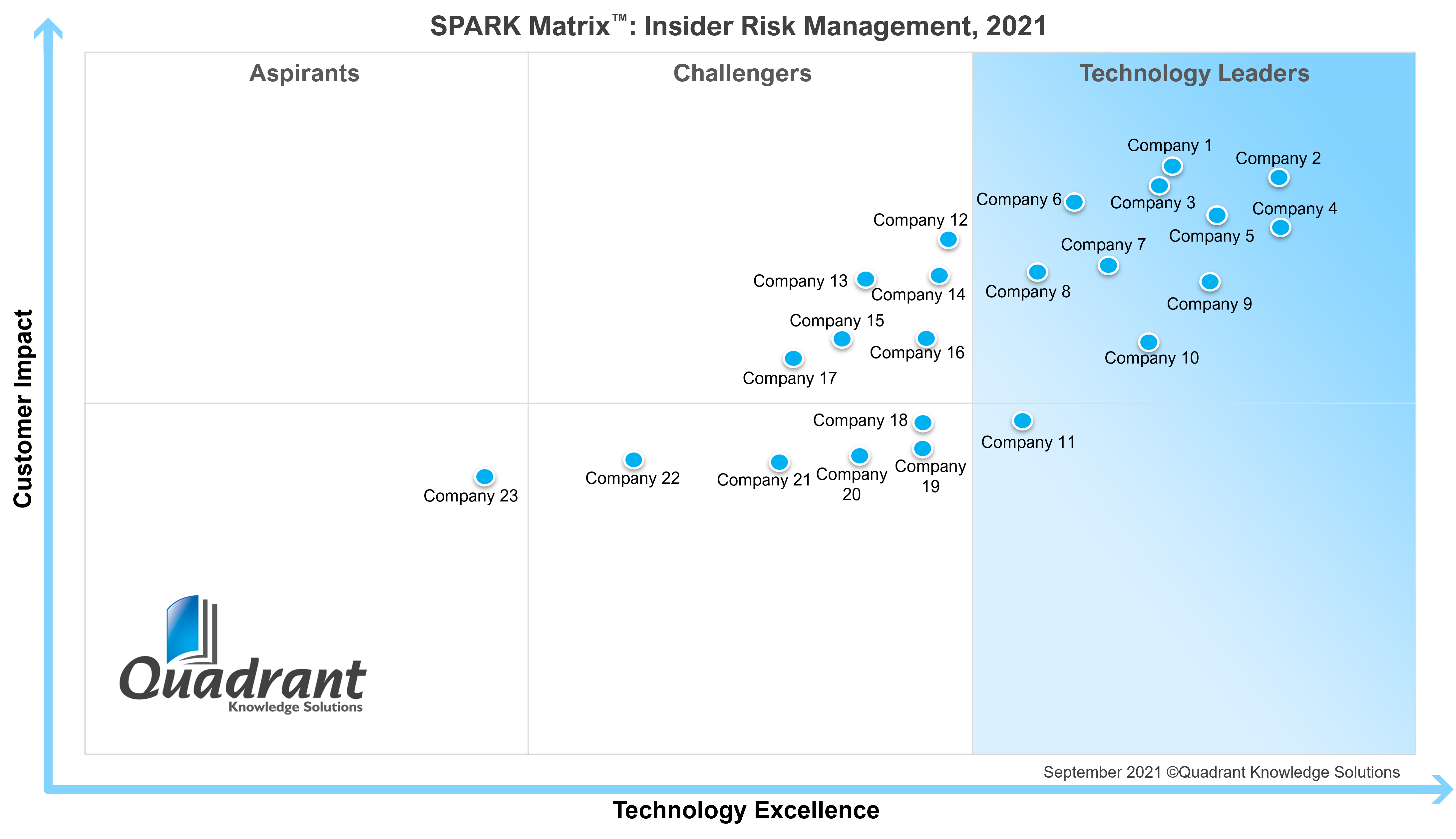 Insider Risk Management_SPARK Matrix_2021